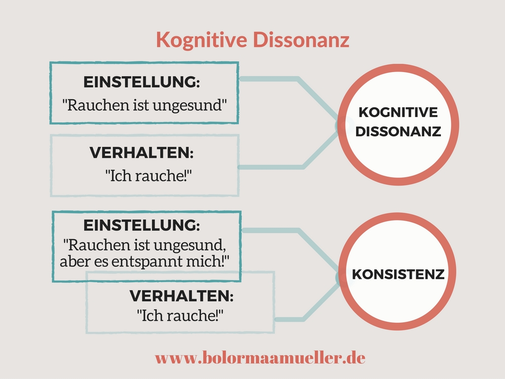 Ppt Kognitive Dissonanz Powerpoint Presentation 13